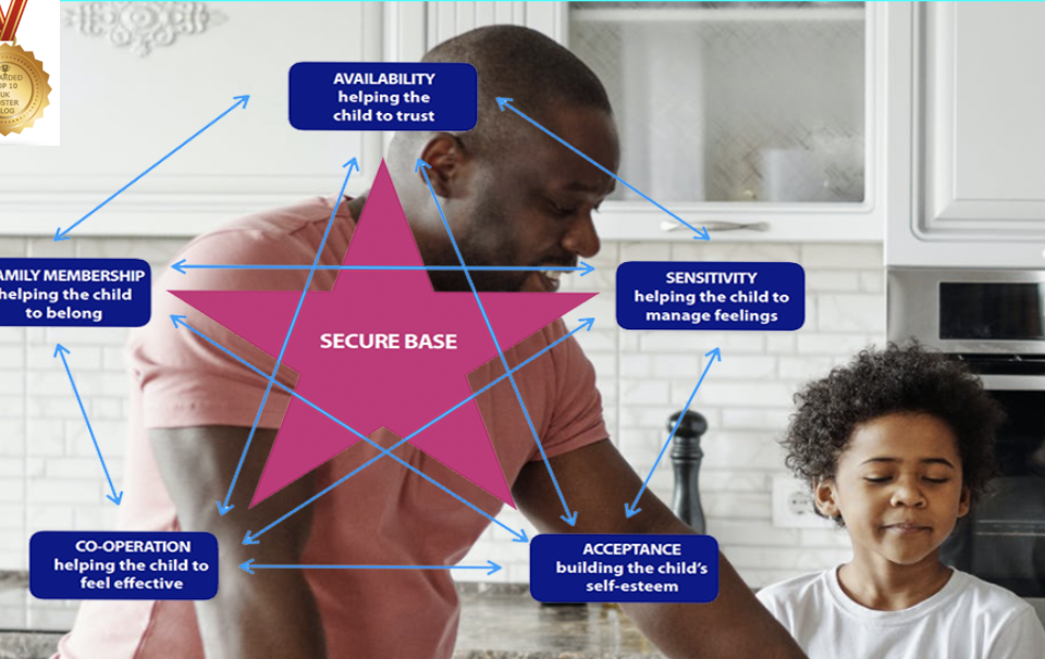 Foster care and Secure Base model 2