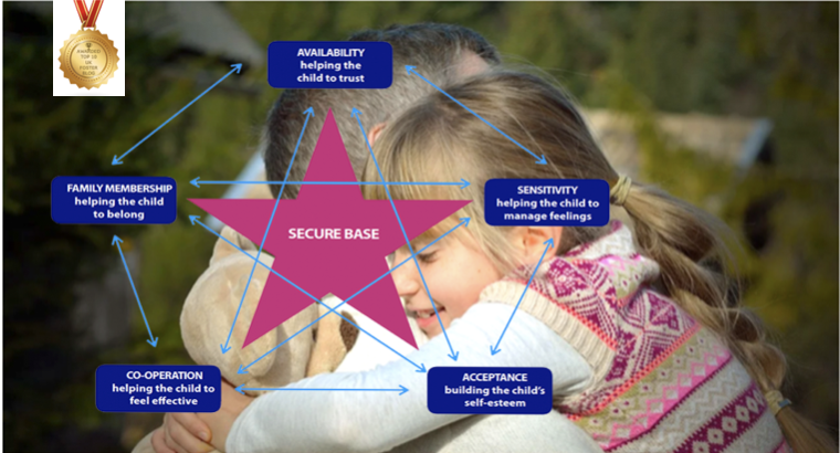 Foster care and Secure Base model 5