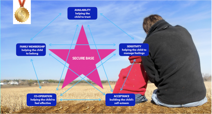 Foster care and Secure Base model 7