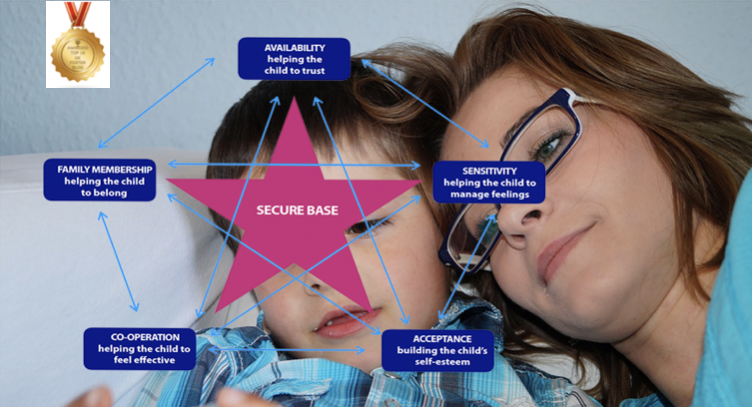 Foster care and Secure Base model 4