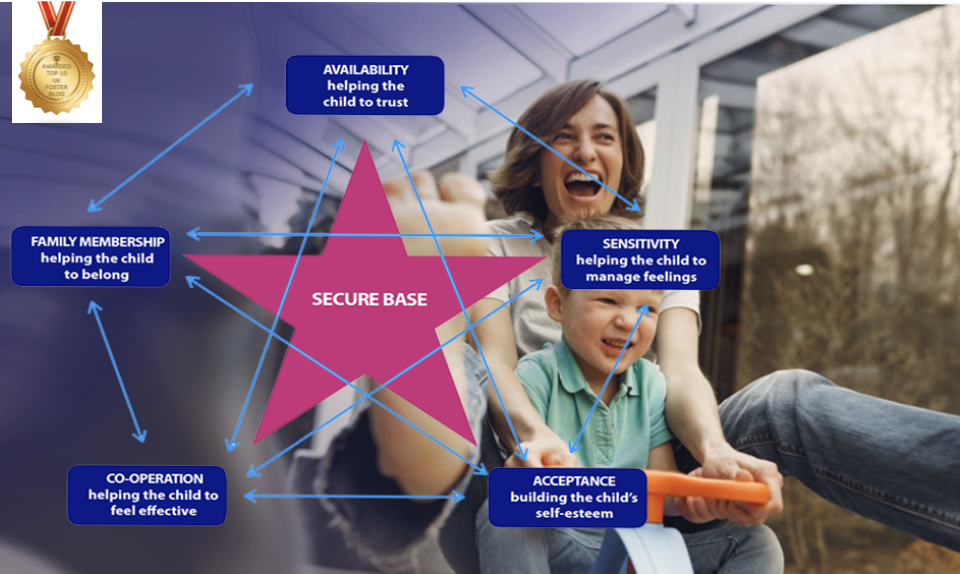 Foster care and Secure Base model 6